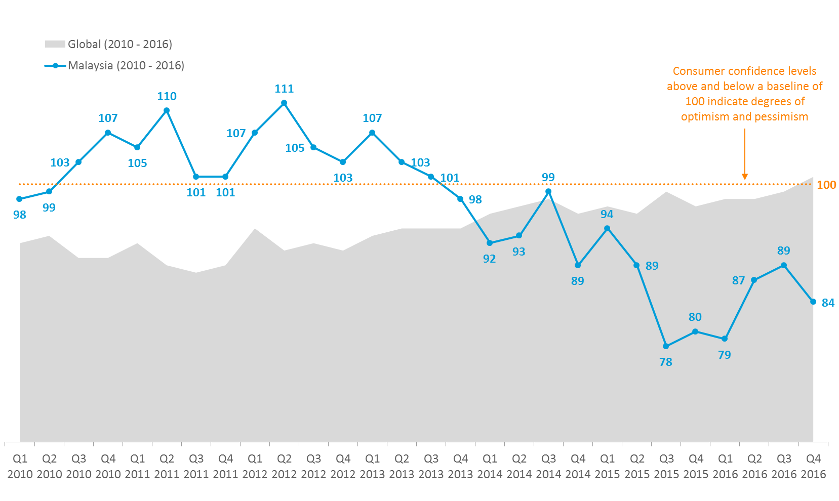 Chart 1: Nielsen Consumer Confidence Index – Malaysia vs. Global (2010 – 2016) [%]