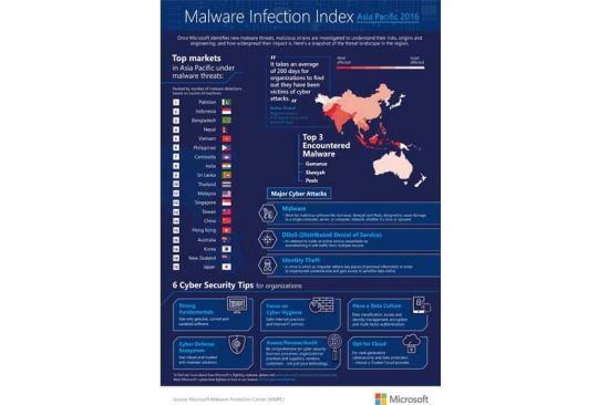 The Most Vulnerable to Malware Threats